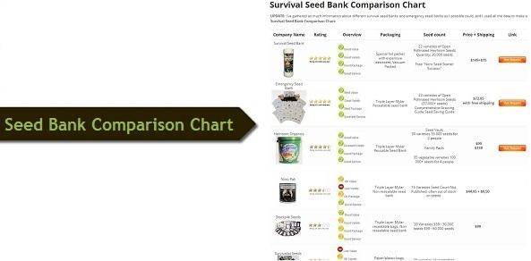 Survival Seed bank Comparison Chart